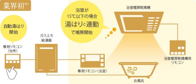 暖房 乾燥 機 浴室