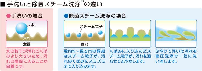 手洗いとの違いは歴然。菌まで洗い流しますのイメージ