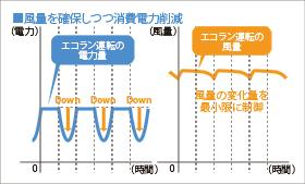 風量を確保しつつ消費電力削減 グラフ