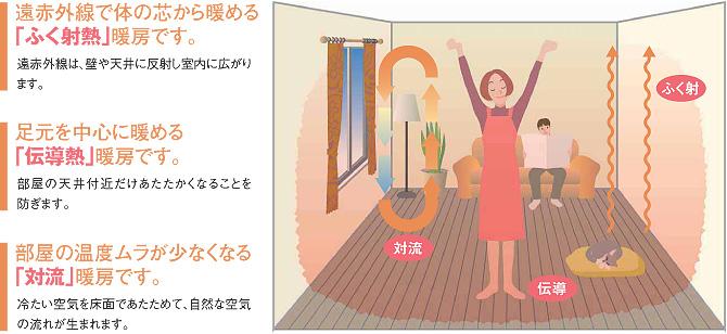 使って満足、温水式床暖房