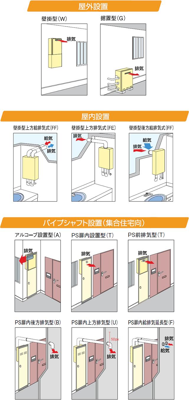 設置・排気バリエーション:知っておきたい給湯器の基礎知識 ...